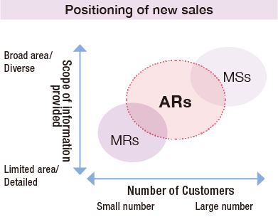 Positoning of new sales