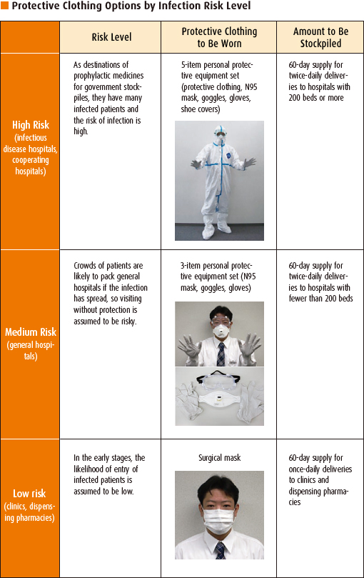 Protective Clothing Options by Infection Risk Level
